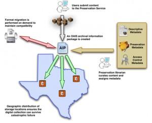 Preservation Network