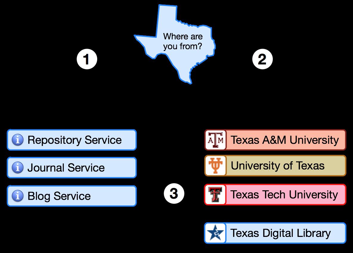 Shibboleth News Photos Wvphotos Diagram 1 Operation Of The Sso For Web Service With Texas Digital Library