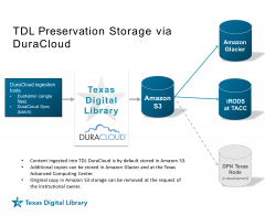 diagram of TDL Preservation Storage options via DuraCloud